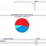 Resultados Provisionales- Elecciones municipales 2011 Bonares.
