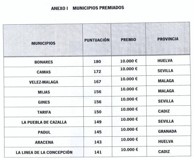 municipios premiados