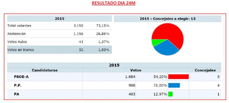 resultados elecciones bonares